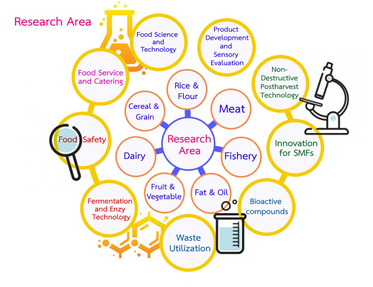 Research area